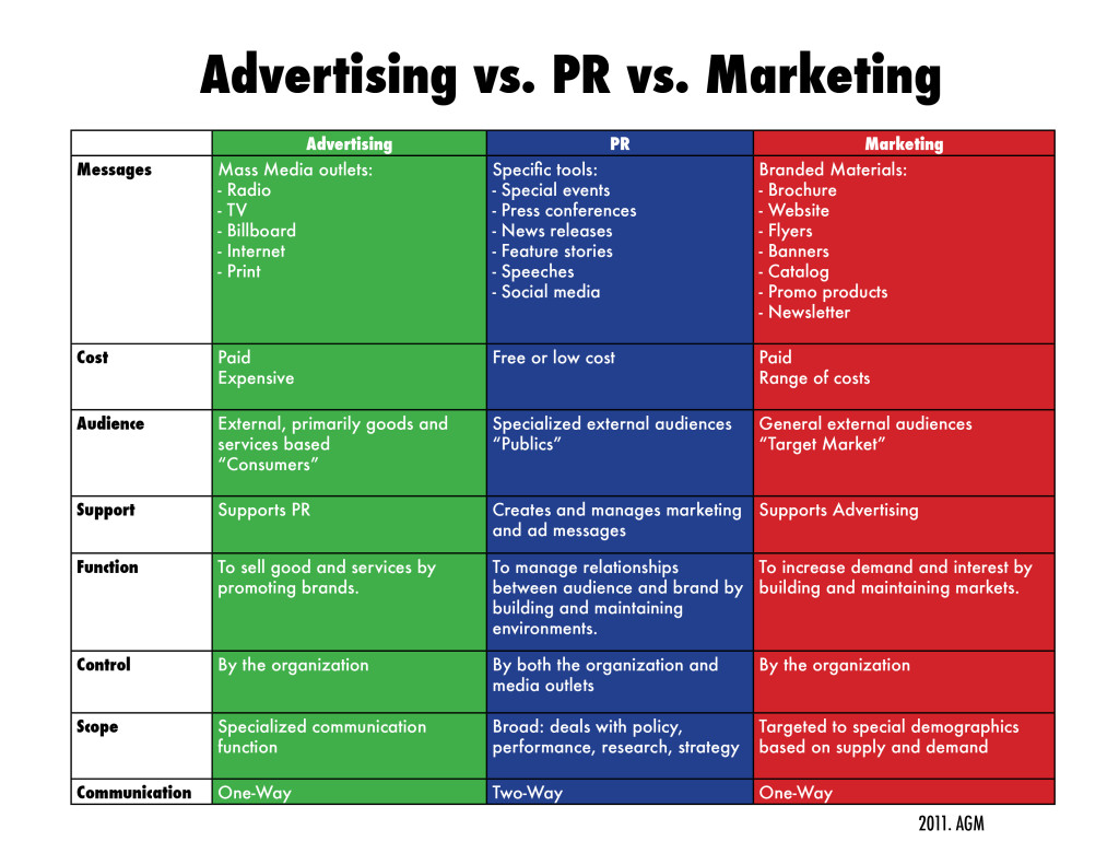 PR, Marketing and Advertising Differences