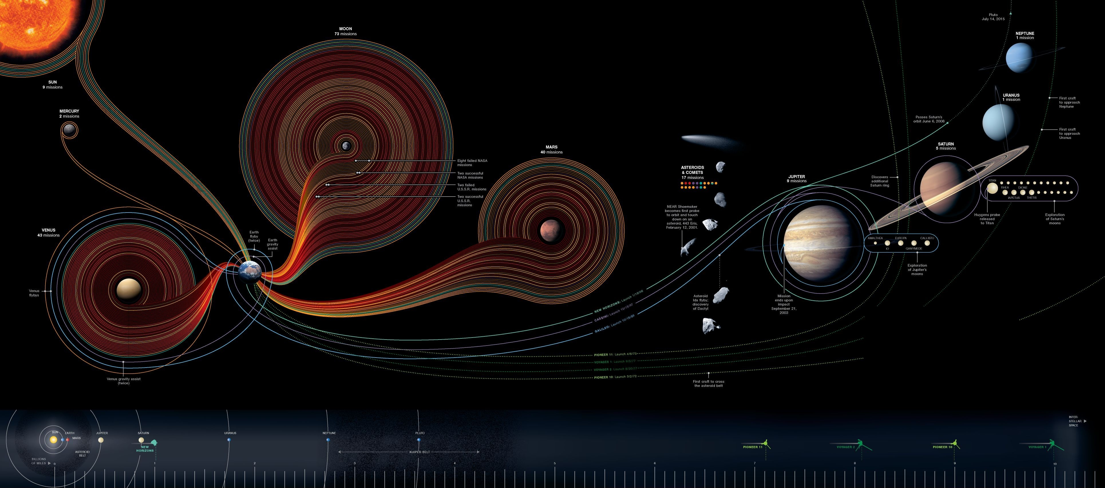 National Geographic has long been a master at infographics.