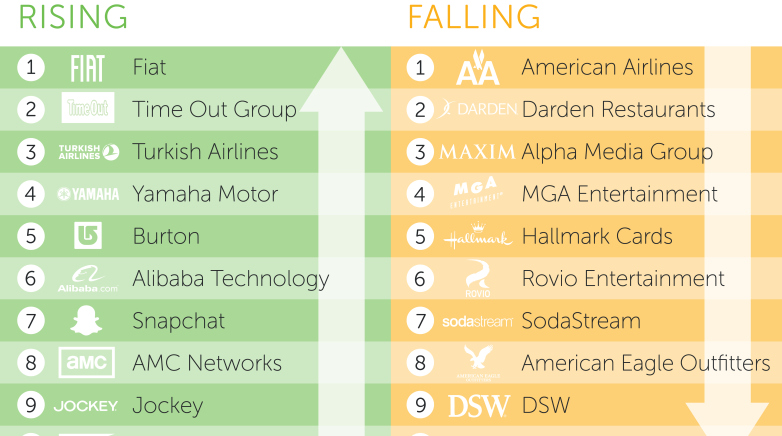 Digiday-Ranking-Chart