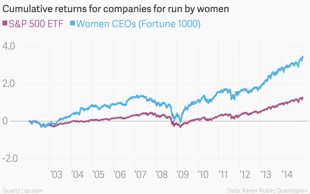 returns on women-led companies